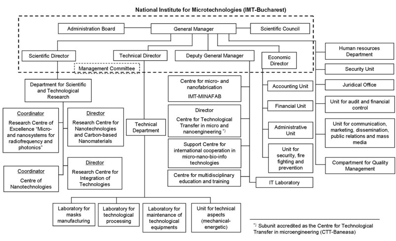 nintendo organizational structure Organisational structure of advanced micro devices discuss organisational structure of advanced micro devices within the human resources management (hr) forums, part of the publish / upload project or download reference project category .